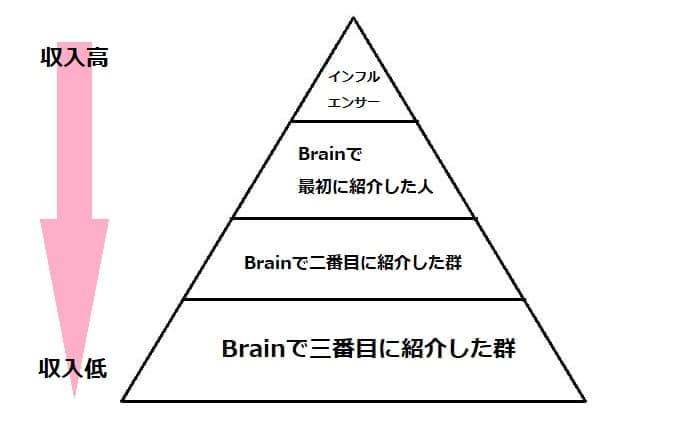 Brainアフィリエイト